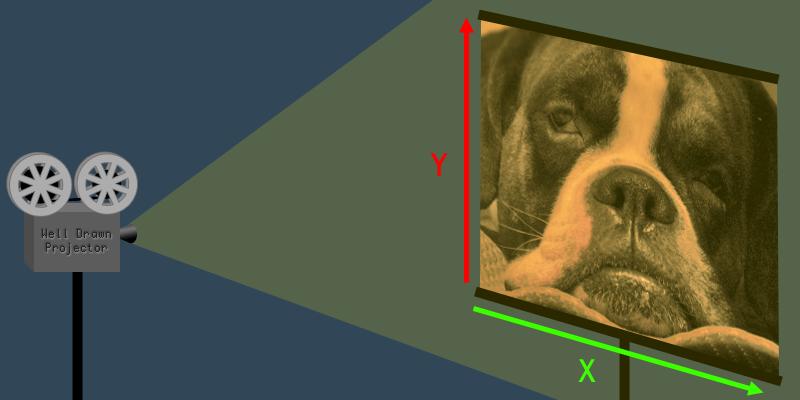 Explaining Homogeneous Coordinates & Projective Geometry